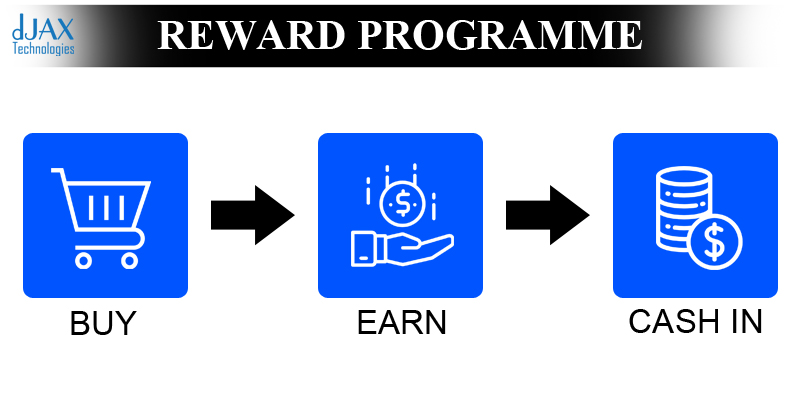 Reward Programme