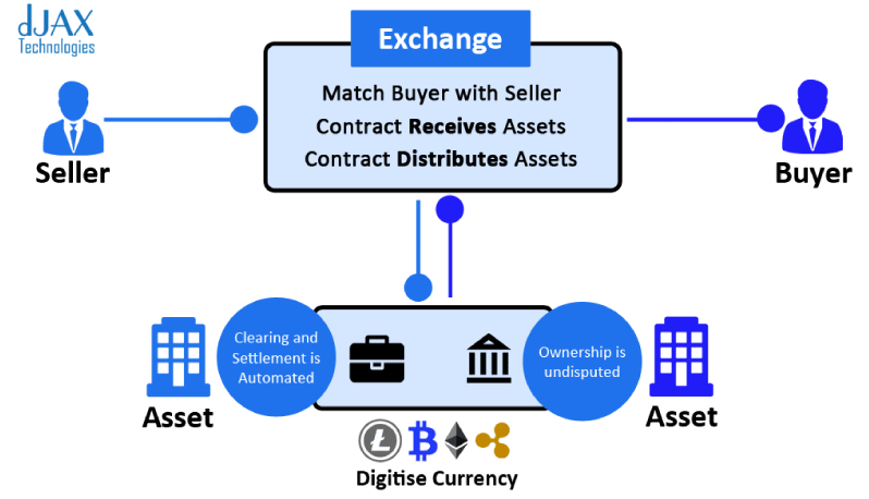smart contract creation