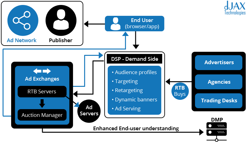 Demand-Side Platform
